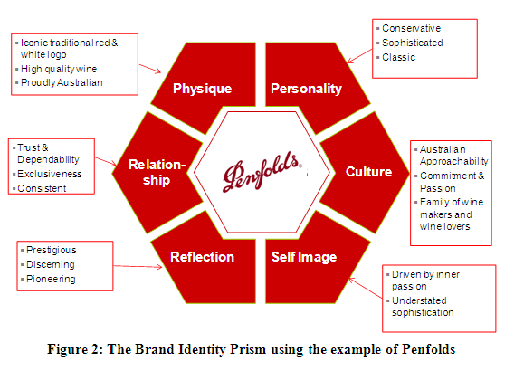coca cola communication process model This course work is done to critically discus the integrated marketing communication model in association to the coca-cola company this will involve in highlight the definition the pros and cons and how coca-cola practice the model the report will include 5 parts ,introduction of the coursework, literature review on relevant subjects, critical.
